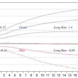 """Sob quais condições os multiplicadores fiscais são positivos? - Resumo de """"How Big (Small) are Fiscal Multipliers"""""""