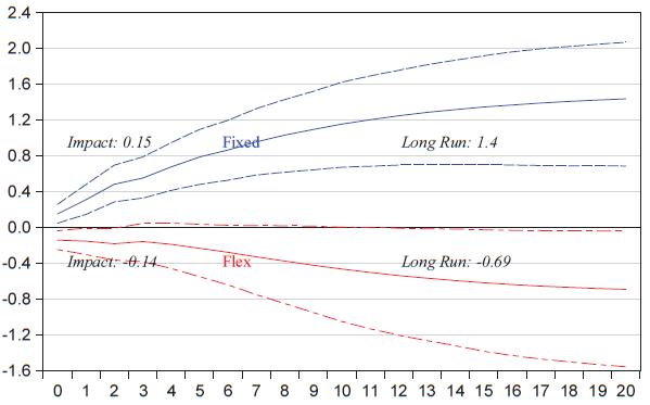 """Sob quais condições os multiplicadores fiscais são positivos? – Resumo de """"How Big (Small) are Fiscal Multipliers"""""""