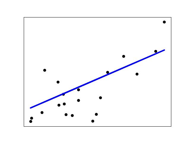 Entenda porque o R² não é medida de qualidade