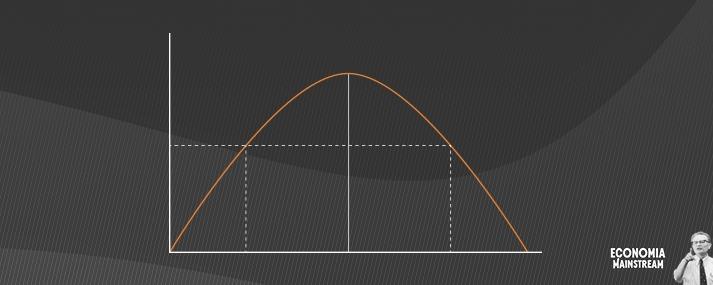 Entenda porque a curva de Laffer não se aplica no Brasil